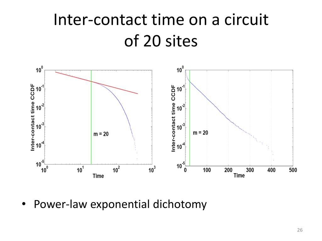 Inter-contact time on a circuit