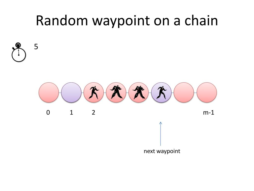Random waypoint on a chain