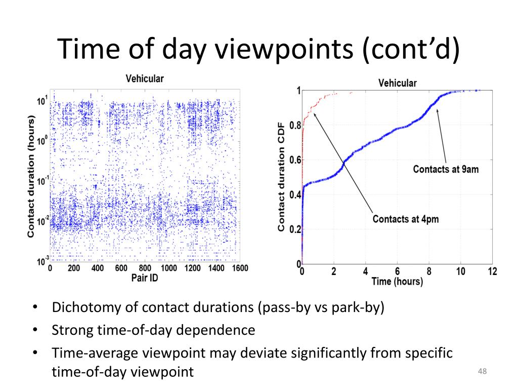 Time of day viewpoints (cont'd)