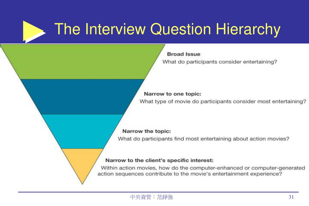 The Interview Question Hierarchy