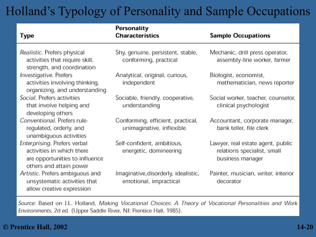 Holland's Typology of Personality and Sample Occupations