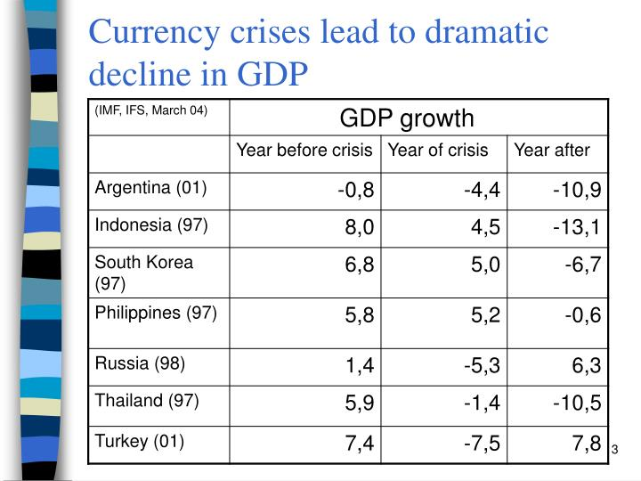 Currency crises lead to dramatic decline in gdp