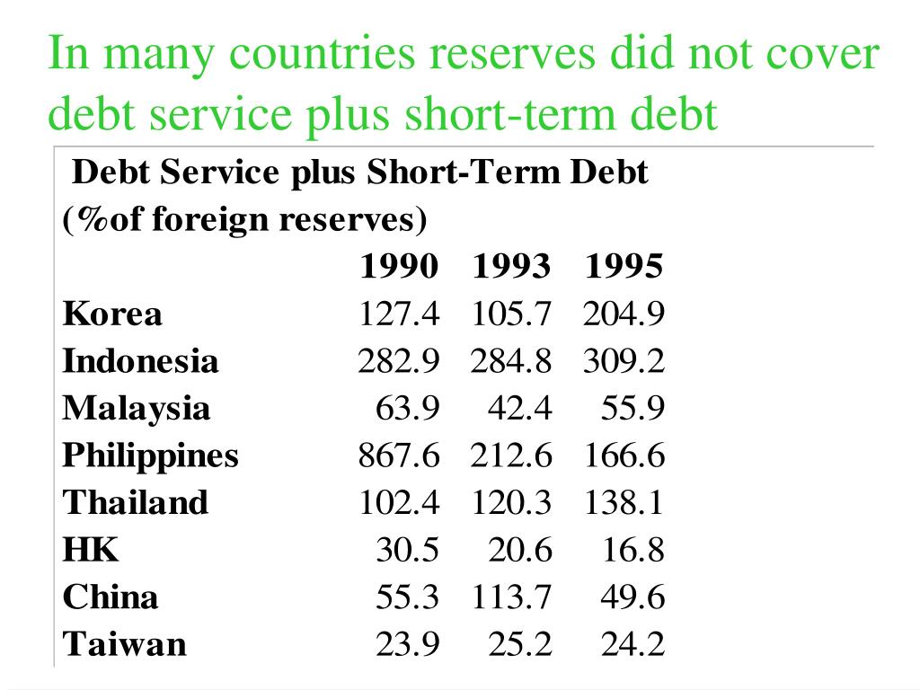 In many countries reserves did not cover debt service plus short-term debt