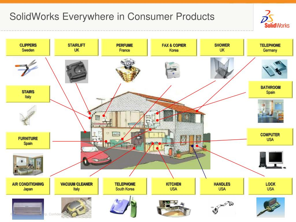 SolidWorks Everywhere in Consumer Products