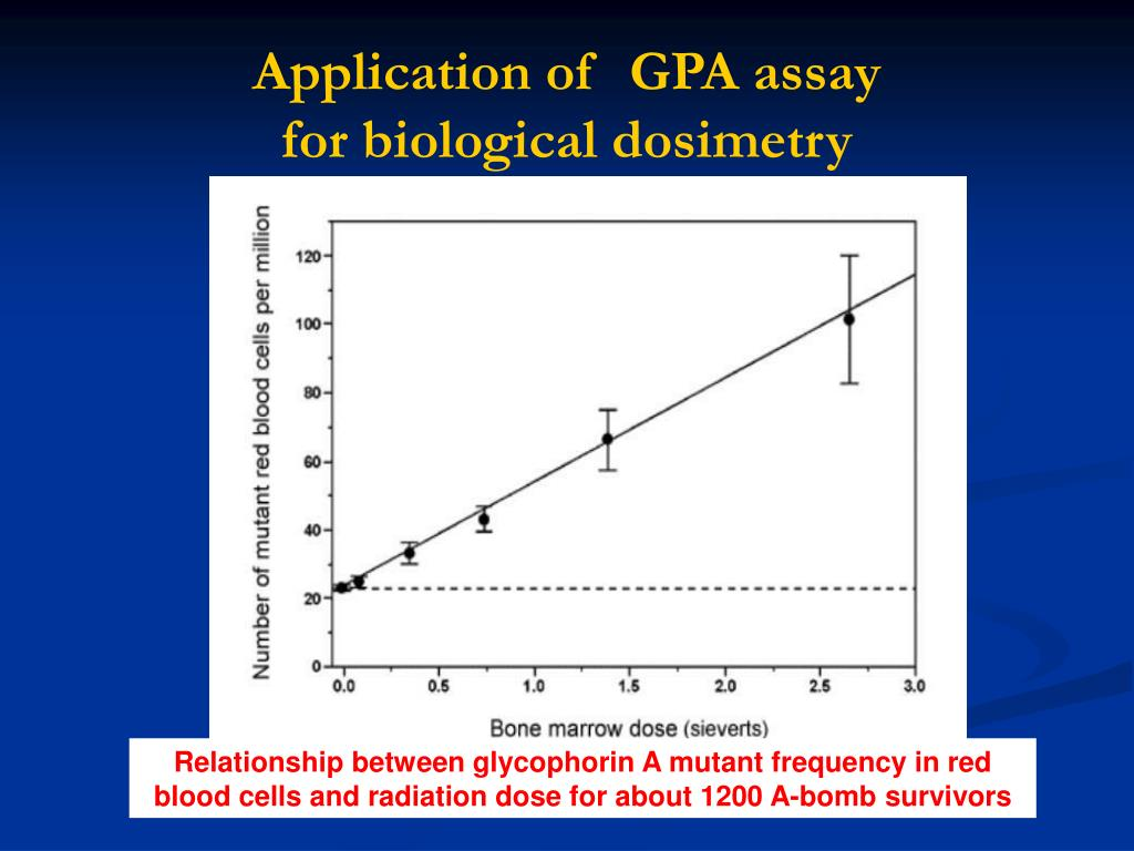 Application of  GPA