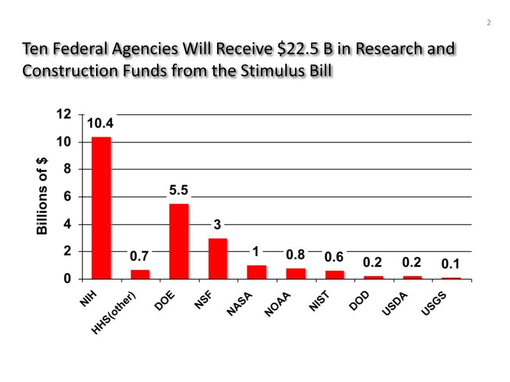 Ten Federal Agencies Will Receive $22.5 B in Research and Construction Funds from the Stimulus Bill
