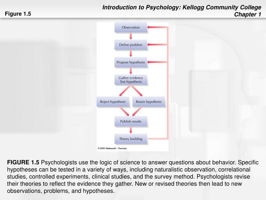 PPT - Chapter 1 Introducing Psychology and Research Methods