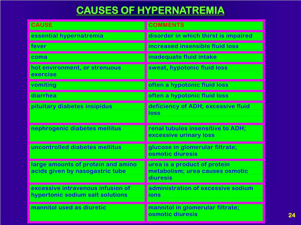 CAUSES OF HYPERNATREMIA