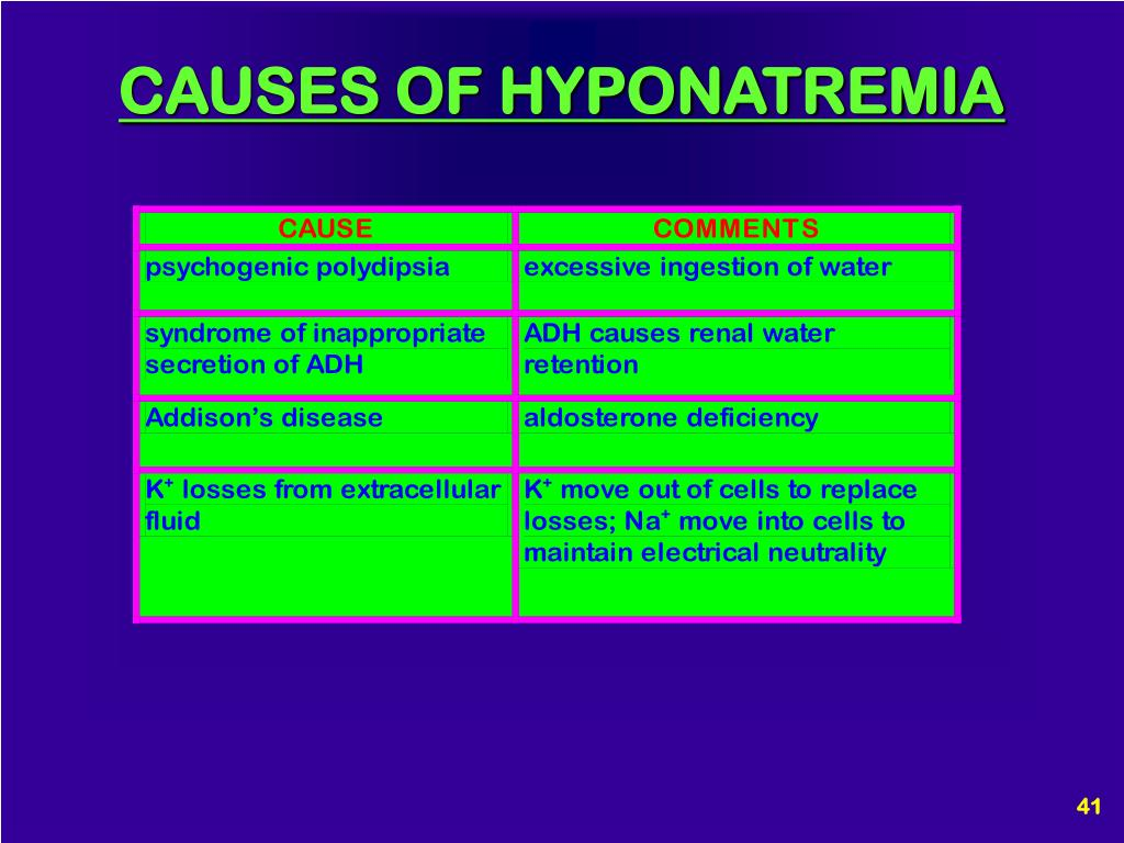 CAUSES OF HYPONATREMIA