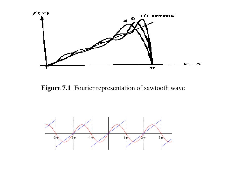 PPT - Chapter 7 Fourier Series PowerPoint Presentation - ID