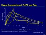 plasma concentrations of 17 hpc over time