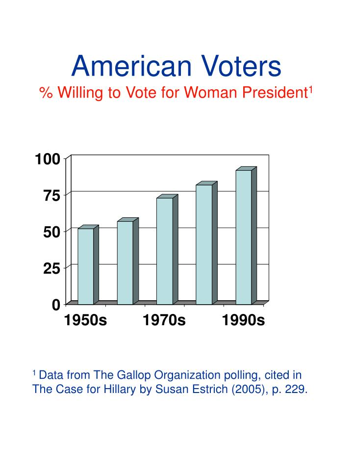 American Voters