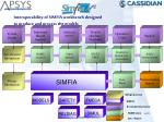 interoperability of simfia workbench designed to produce and process the models