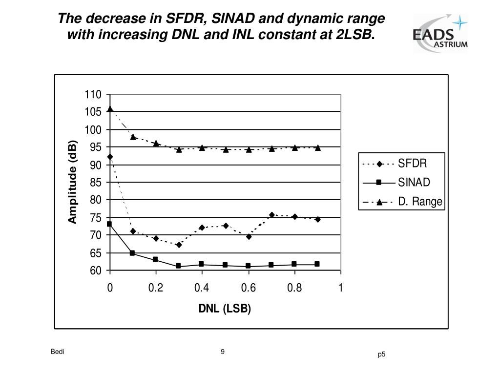The decrease in SFDR, SINAD and dynamic range with increasing DNL and INL constant at 2LSB