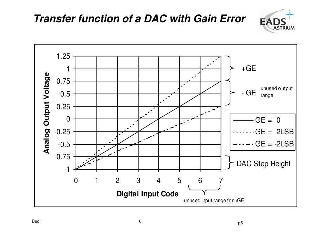 Transfer function of a DAC with Gain Error