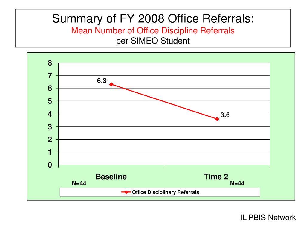 Dissertation using office disciplinary referrals