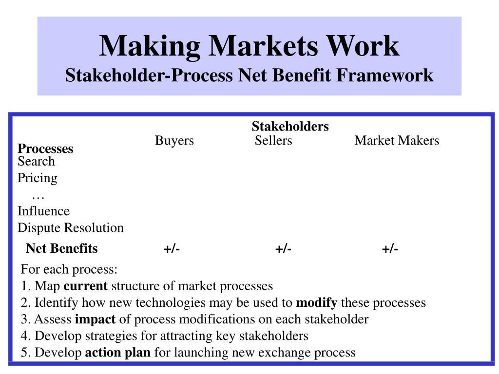 Making Markets Work