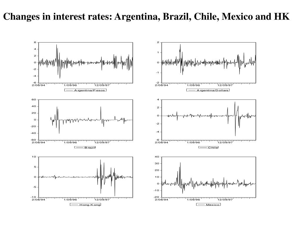 Changes in interest rates: Argentina, Brazil, Chile, Mexico and HK
