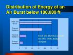 distribution of energy of an air burst below 100 000 ft