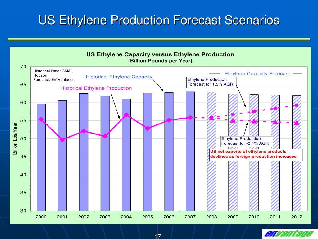 US Ethylene Production Forecast Scenarios