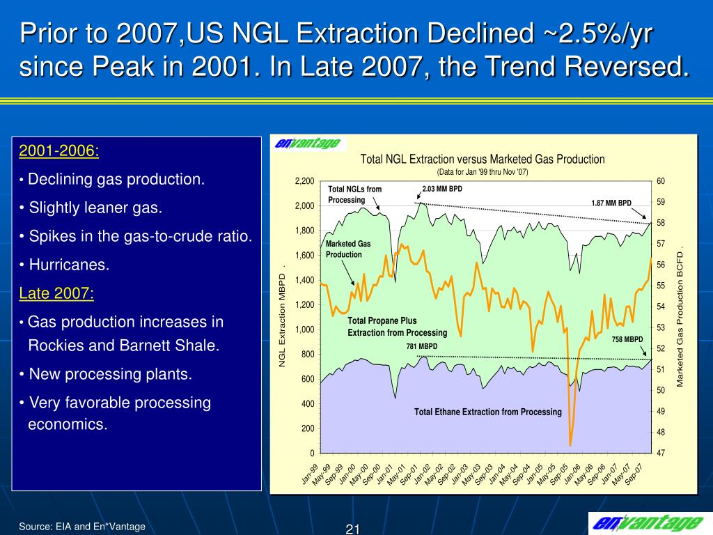 Prior to 2007,US NGL Extraction Declined ~2.5%/yr since Peak in 2001. In Late 2007, the Trend Reversed.