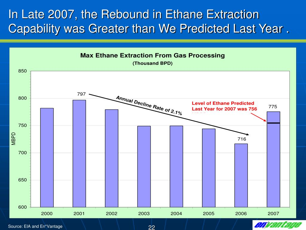 In Late 2007, the Rebound in Ethane Extraction Capability was Greater than We Predicted Last Year .