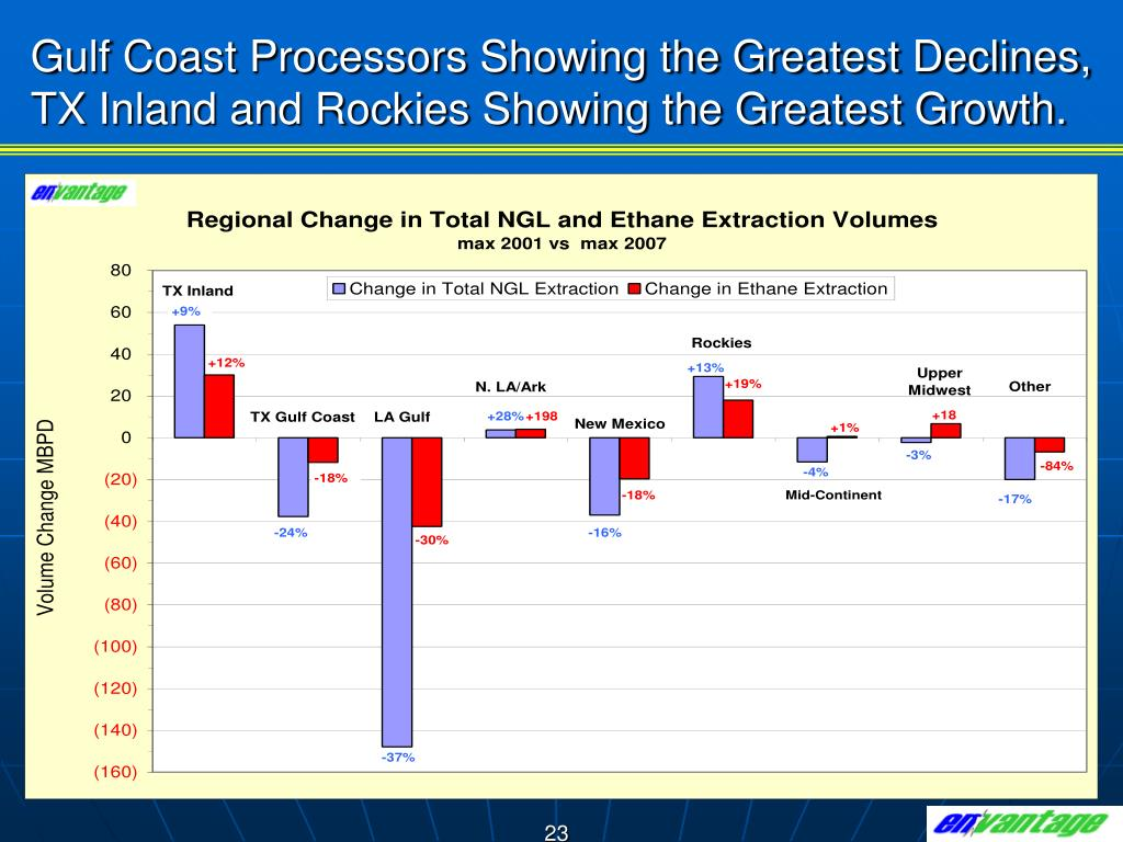 Gulf Coast Processors Showing the Greatest Declines, TX Inland and Rockies Showing the Greatest Growth.