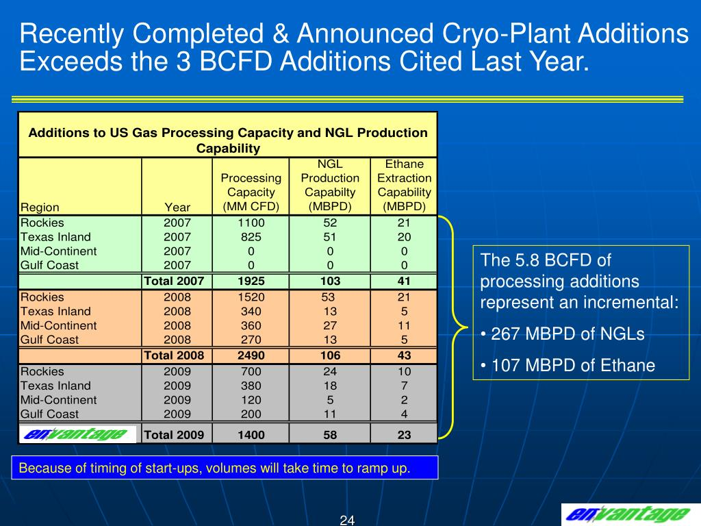 Recently Completed & Announced Cryo-Plant Additions Exceeds the 3 BCFD Additions Cited Last Year.
