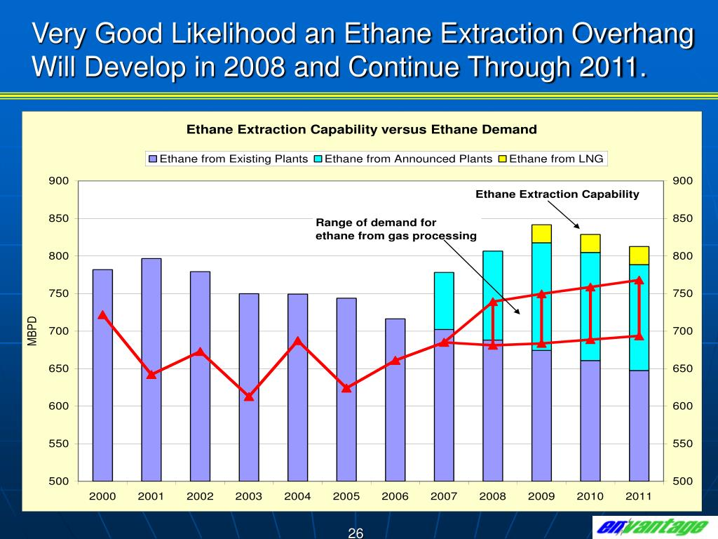 Very Good Likelihood an Ethane Extraction Overhang Will Develop in 2008 and Continue Through 2011.