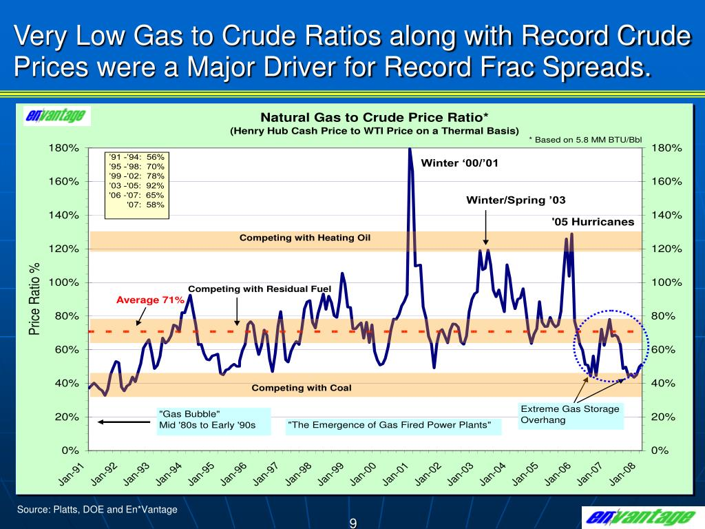 Very Low Gas to Crude Ratios along with Record Crude Prices were a Major Driver for Record Frac Spreads.