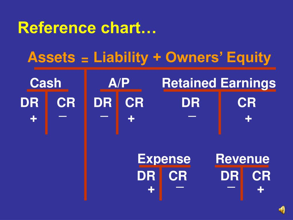 Reference chart…
