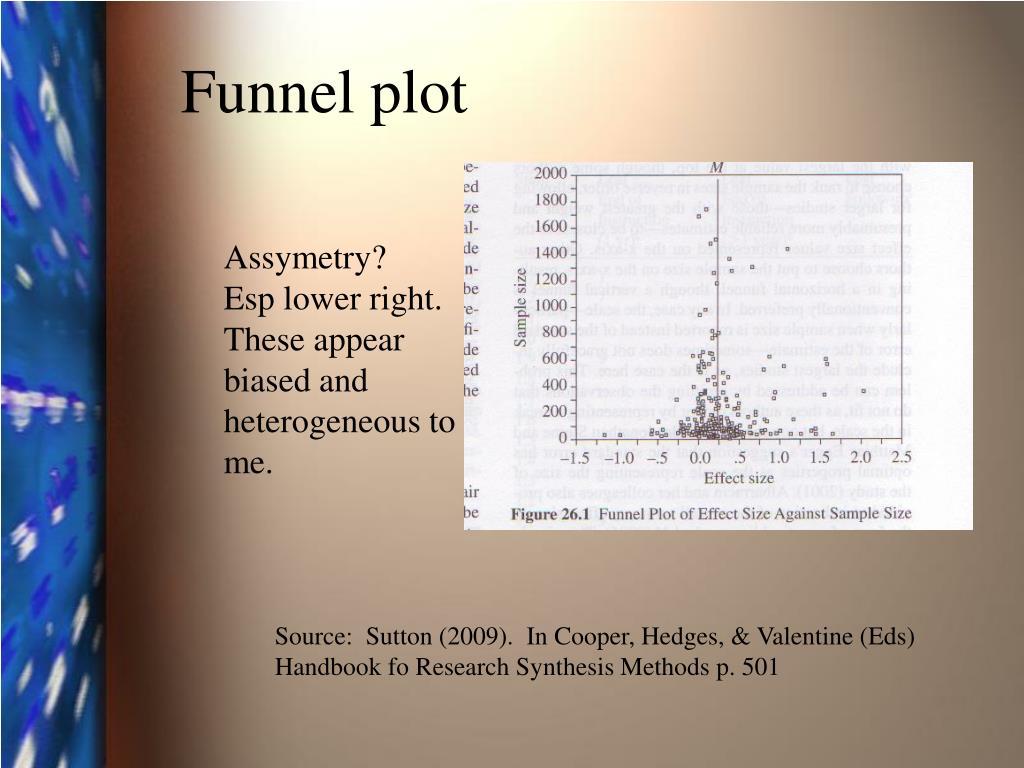 Funnel plot