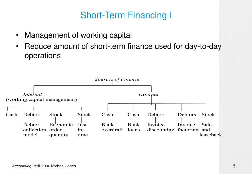 Short-Term Financing I