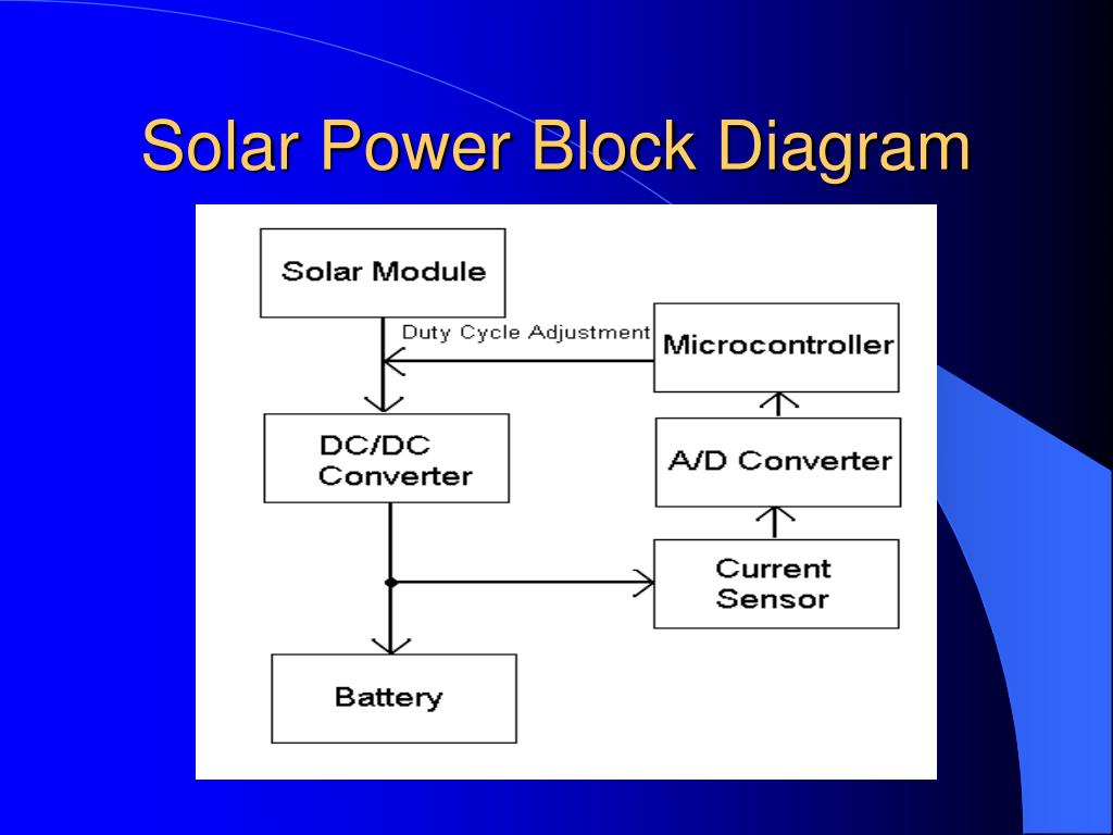 Solar Power Block Diagram Wire Data Schema Plant Ppt Spirit C Powered Image Response Infrared Pdf