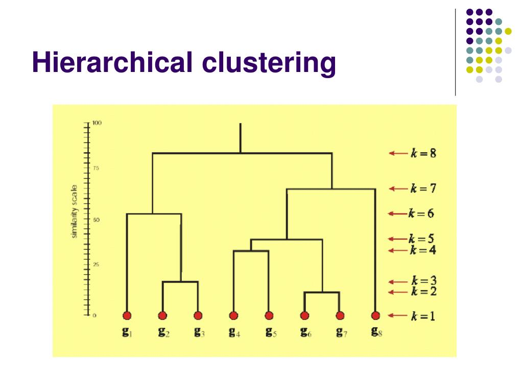 Hierarchical clustering