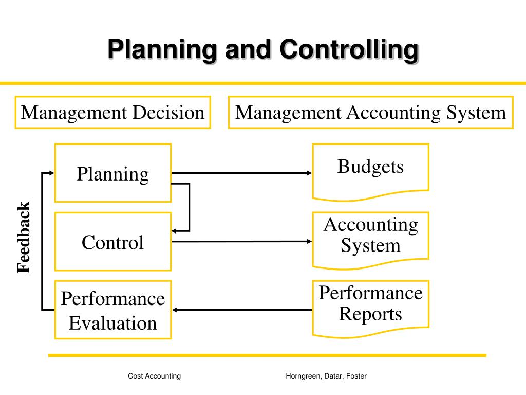 planning organising learning and controlling Kno wledge management is the planning, organizing organizational learning is one of the important ways in which knowledge management and organizational.