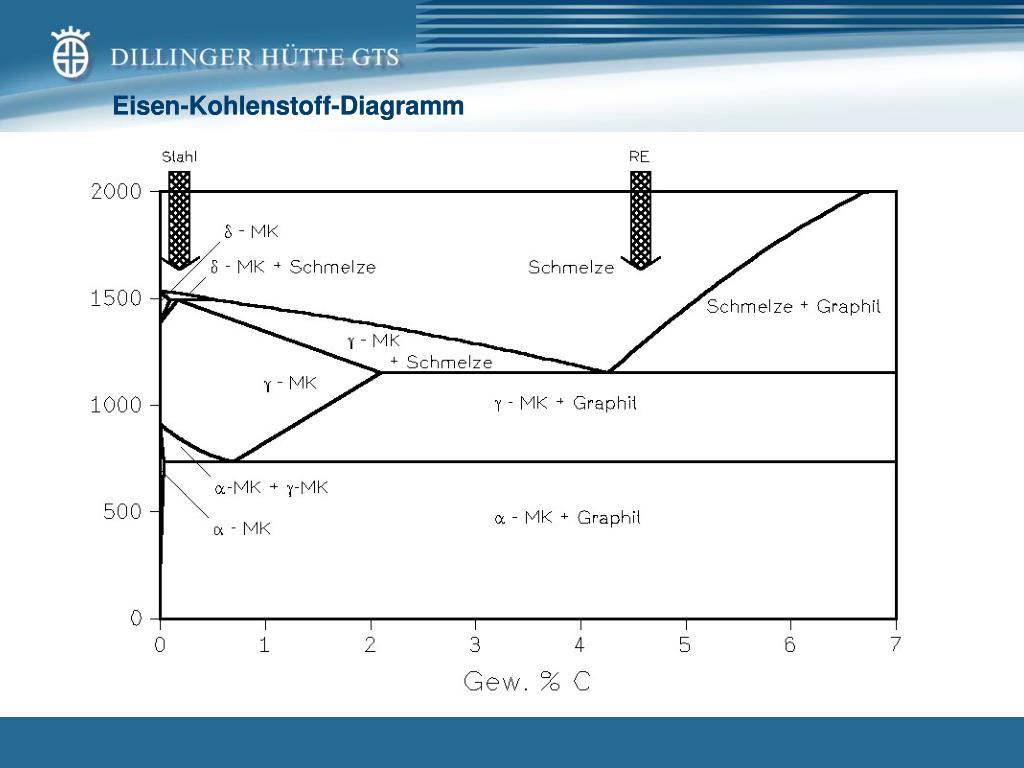 Die Fabelhaften 31 Eisen Kohlenstoff Diagramm | Lebenslauf Vorlagen
