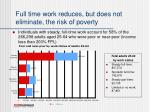 full time work reduces but does not eliminate the risk of poverty