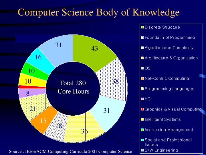 an analysis of the artificial intelligence in computer science Artificial intelligence research is interdisciplinary by nature and draws on computer science, mathematics, statistics, biology, neuroscience, cognitive science.