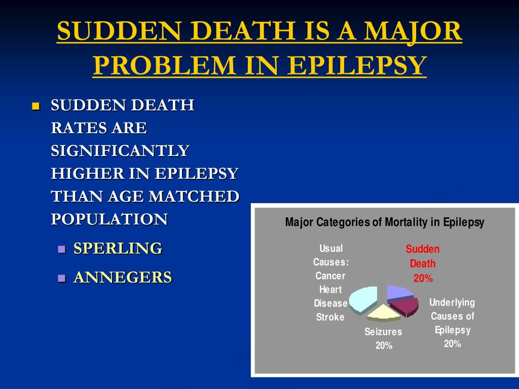 SUDDEN DEATH IS A MAJOR PROBLEM IN EPILEPSY