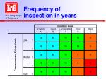 frequency of inspection in years