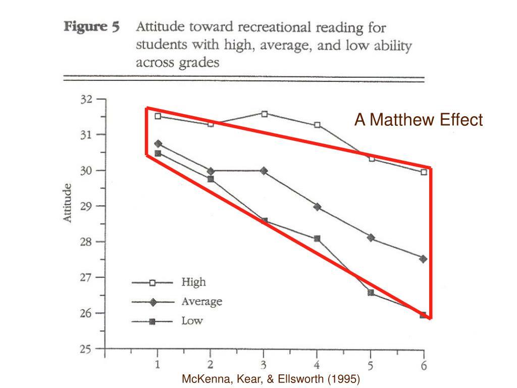 A Matthew Effect