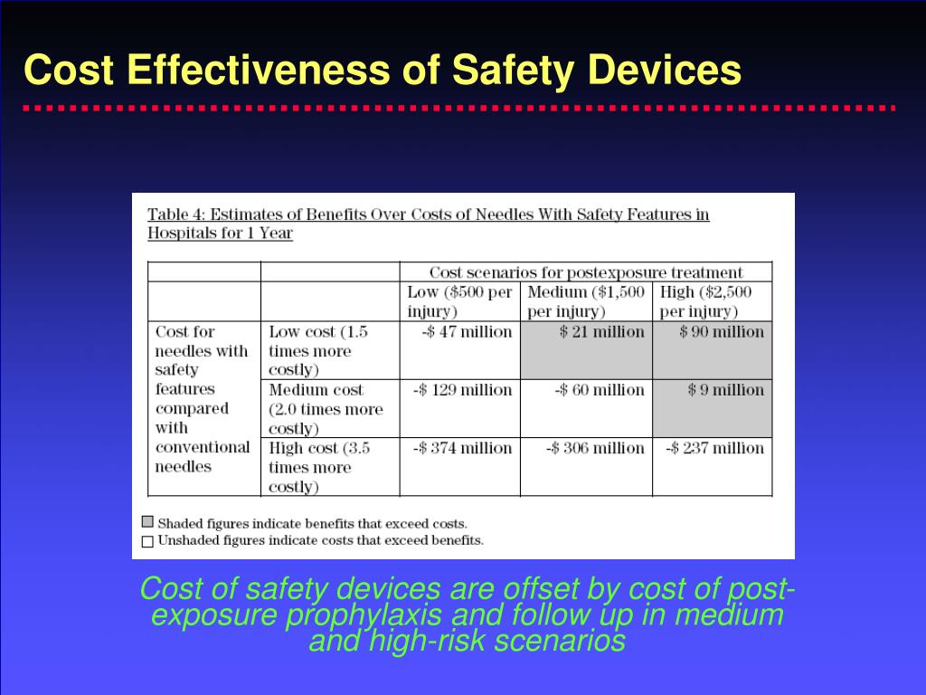 Cost Effectiveness of Safety Devices