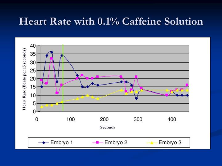 an analysis of the effects of caffeine on the heart rate Caffeine is a stimulant, a class of drugs that increase your heart rate and make you more energetic however, the effects of caffeine are not identical between subjects plenty of people are born with a natural tolerance to caffeine, meaning that the caffeine's effects aren't so pronounced when such people consume it people without a natural tolerance may also develop one over time simply by drinking caffeine.