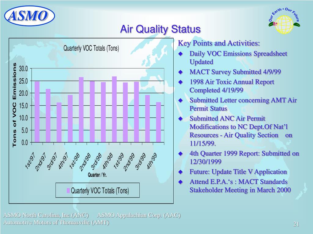 Air Quality Status