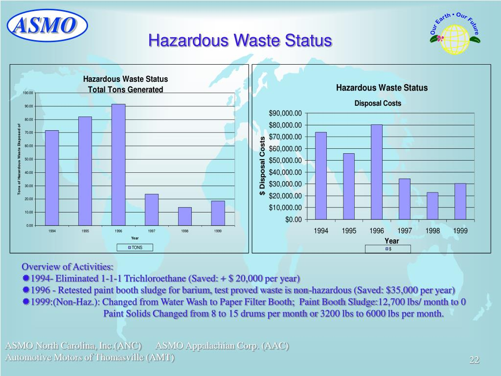 Hazardous Waste Status