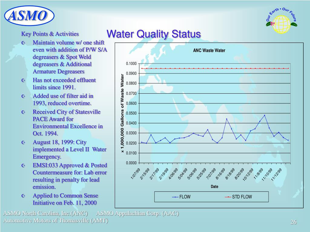 Water Quality Status