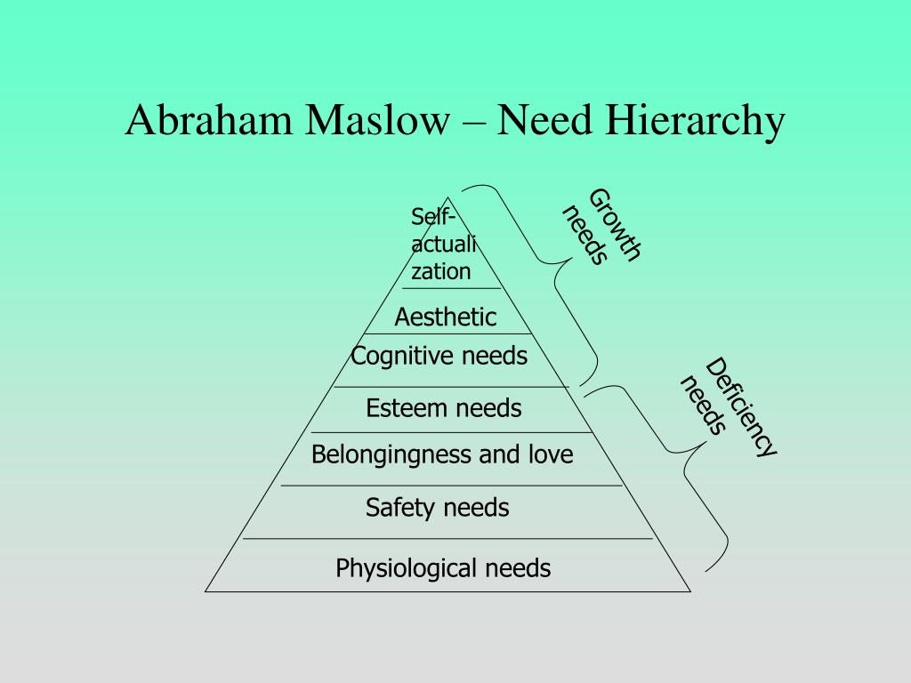 Abraham Maslow – Need Hierarchy