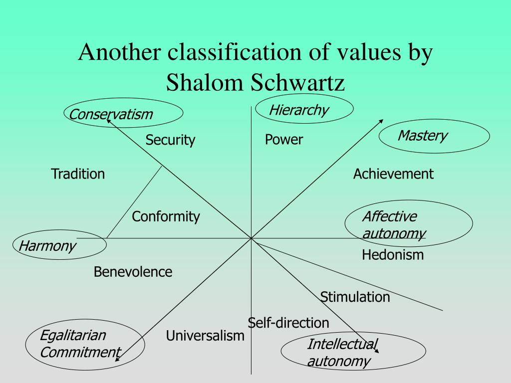 Another classification of values by