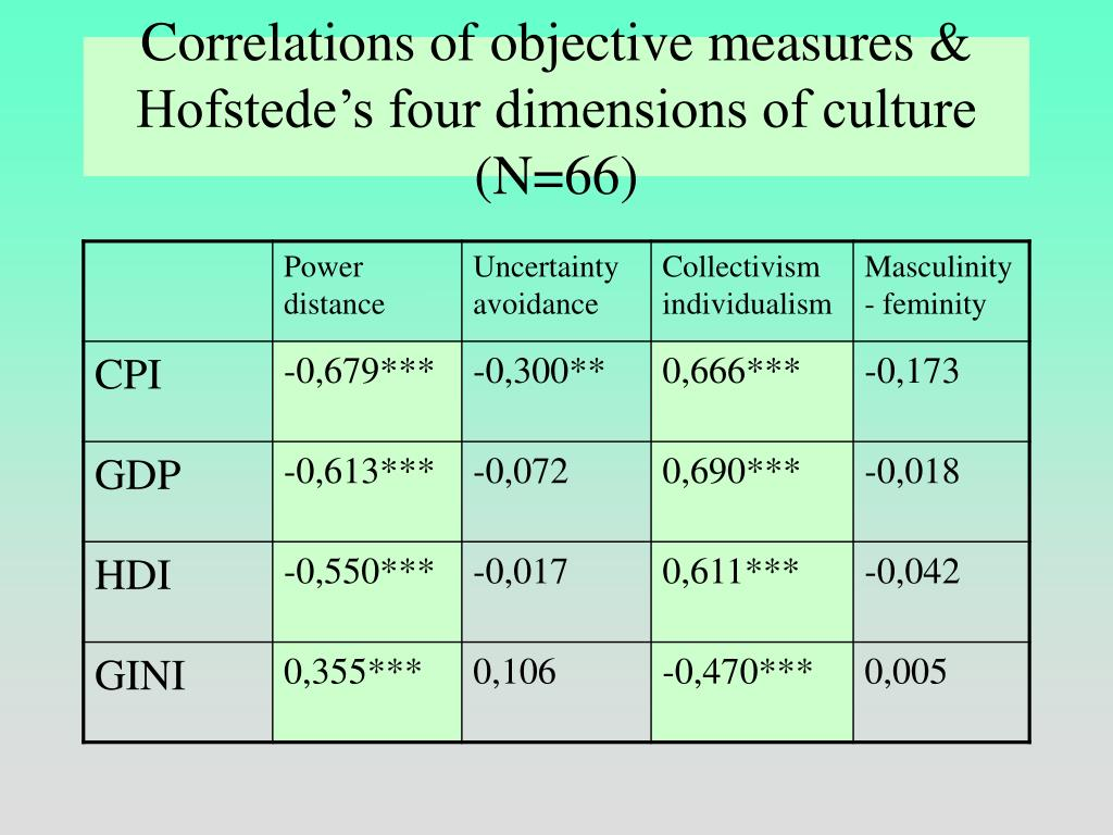 Correlations of objective measures & Hofstede's four dimensions of culture (N=66)
